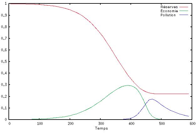 Graphique résultant du modèle de la falaise de Sénèque : une courbe décroissante des réserves, une courbe lentement croissante puis rapidement décroissante de l'économie accompagnée de l'ascension de la courbe de la pollution.