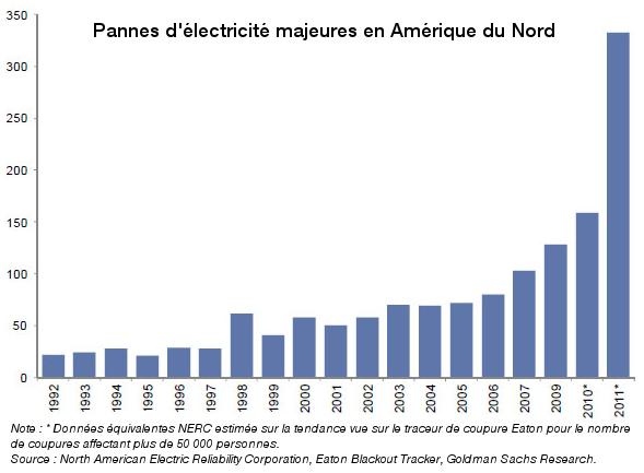 Graphique présentant la croissance exponentielle des coupures de courant en Amérique du Nord de 1992 à 2011.