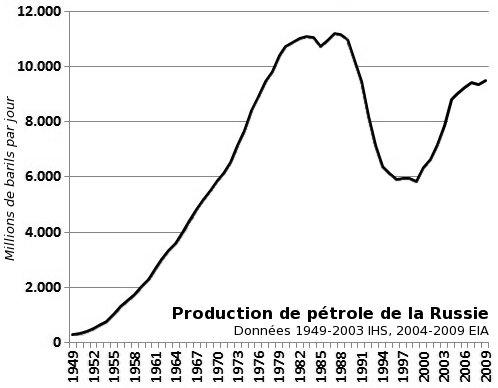 Production de pétrole de la Russie de 1949 à 2009, montrant le pic des années 1980, le creux des années 1990 et la reprise des années 2000
